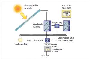 Bild-AC-System