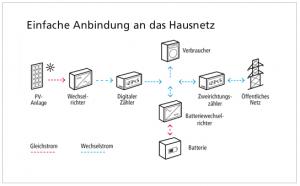 Bild-Anbindung-Hausnetz