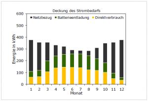 Bild6-Deckung-des-Strombedarfs-Monate